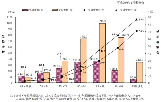 65歳以上における性・年齢階級別にみた受給者数及び人口に占める受給者の割合