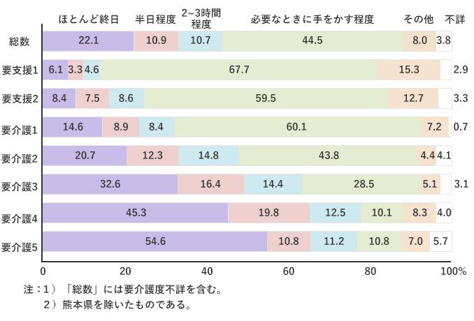要介護度別にみた同居の主な介護者の介護時間の構成割合
