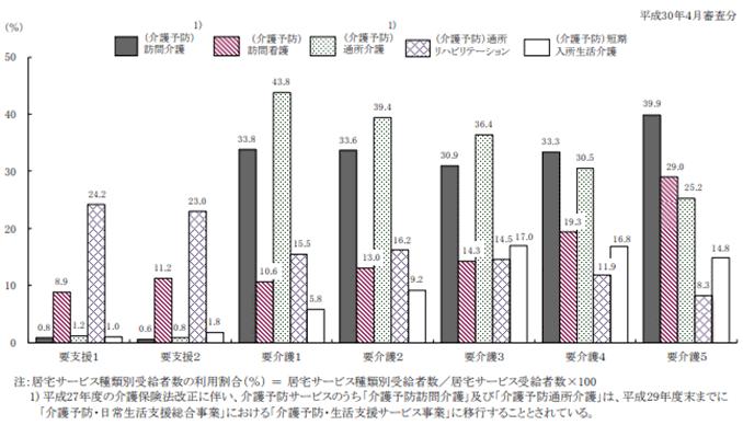 要介護(要支援)状態区分別にみた居宅サービス種類別受給者数の利用割合