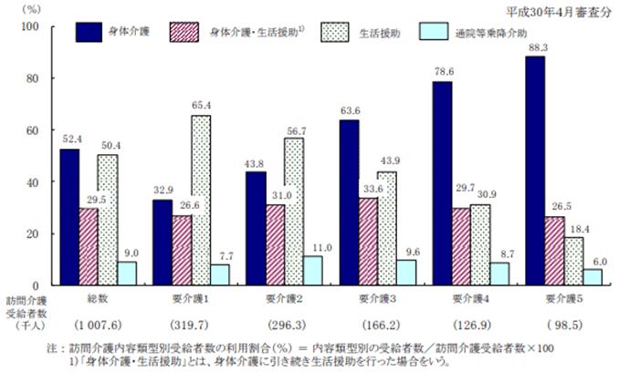 要介護状態区分別にみた訪問介護内容類型別受給者数の利用割合