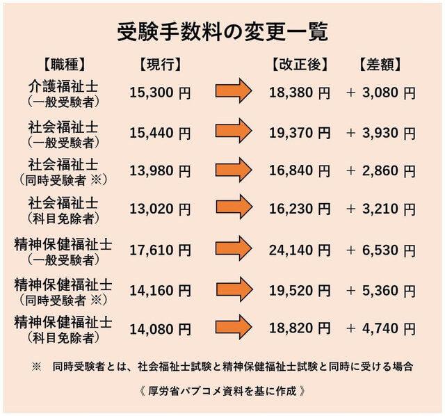 受験手数料の変更一覧 1300.jpg