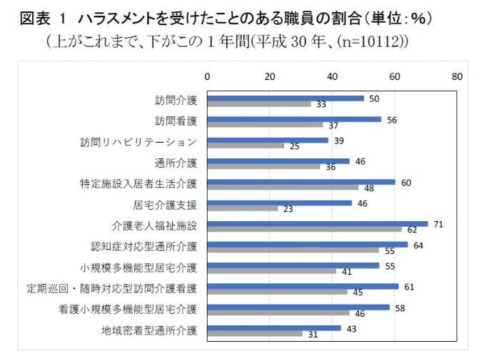 ハラスメントを受けたことのある職員の割合(単位:%)
