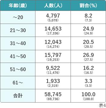介護福祉士国家試験の合格者数 年齢別