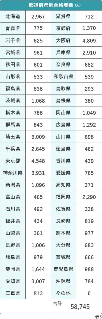 介護福祉士国家試験 都道府県別 合格者数