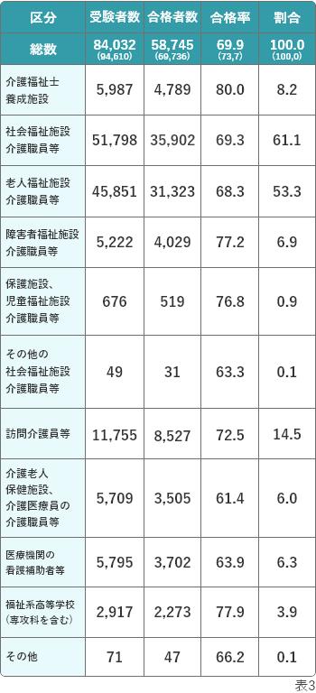介護福祉士国家試験の合格者数 受験資格別