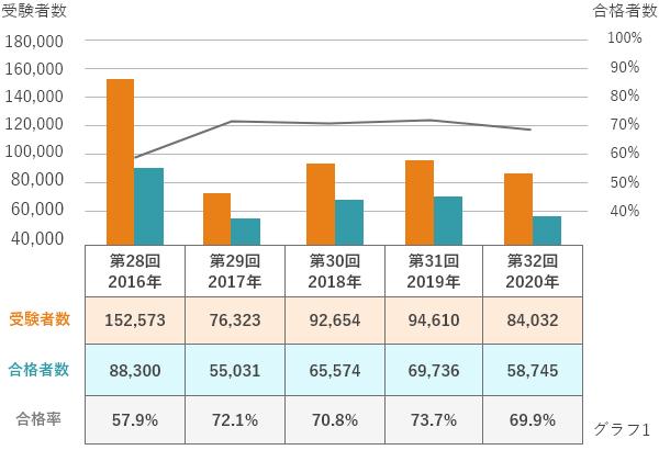 介護福祉士国家試験 合格基準点率の推移
